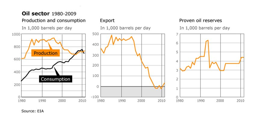 Economy Egypt - Industry/Oil sector