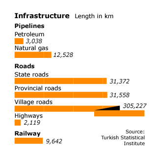 Economy Turkey - Infrastructure
