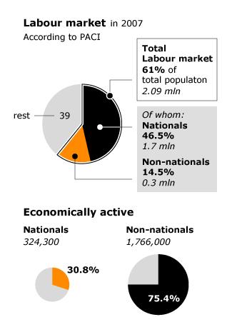 economy kuwait - labour market