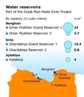 Libya Geography - land fertility reservoirs
