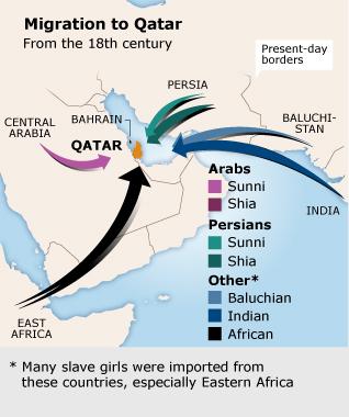 Population Qatar - Mixed Ethnicity Migration Map