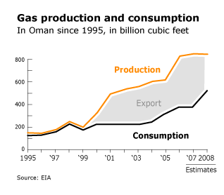 Oman Economy - Gas production and consumption