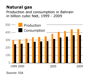 Economy Bahrain - Natural gas production and consumption in Bahrain