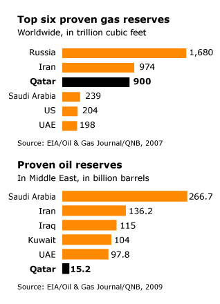 Geography Qatar - Top Six Proven Gas Reserves