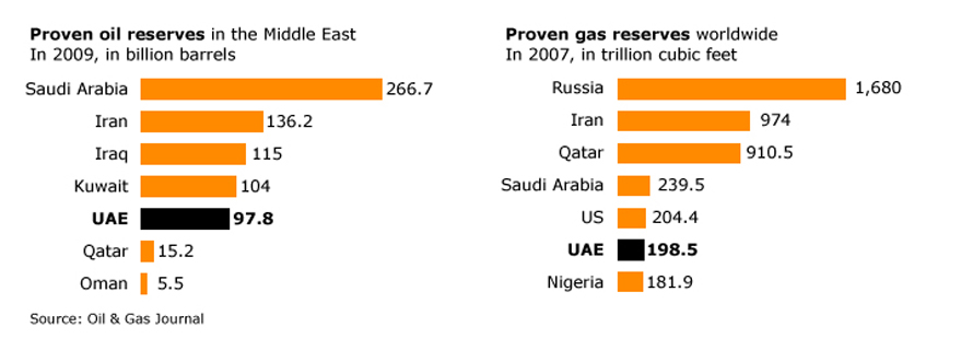 Geography UAE - Oil Gas Reserves
