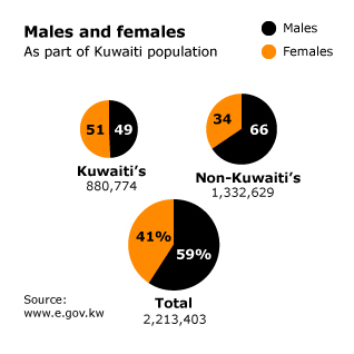 population kuwait - non-nationals male-female population