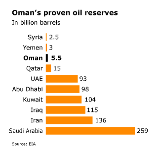 Oman Economy - Oil Reserves
