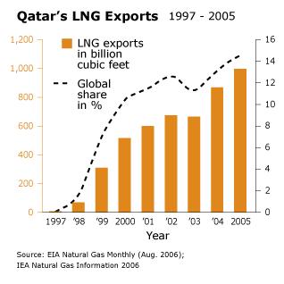 Economy Qatar - LNG Exports 1997 2005