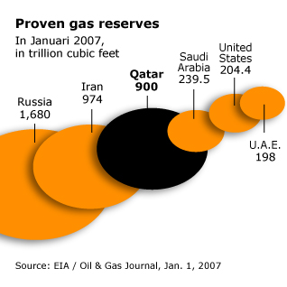 Economy Qatar - Proven Gas Reserves