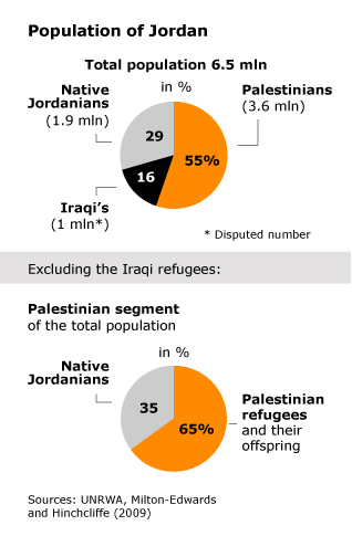 Population Jordan - Population of Jordan
