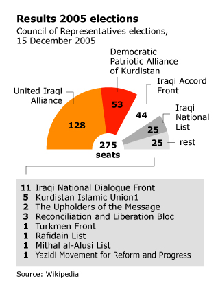 Graph of the Results of 2005 Elections