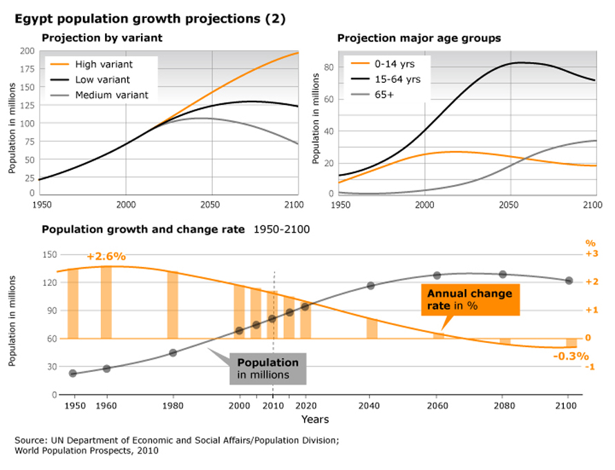 Population Egypt - Egypt population growth projections