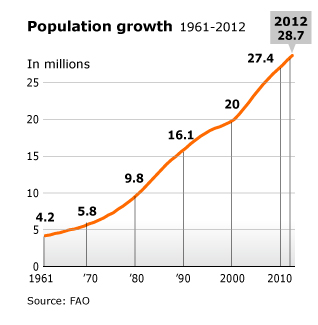 https://chronicle.fanack.com/wp-content/uploads/sites/5/2014/10/population_SA_population-growth_001_02.jpg