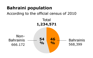 Population Bahrain - Bahraini population according to the official census of 2010