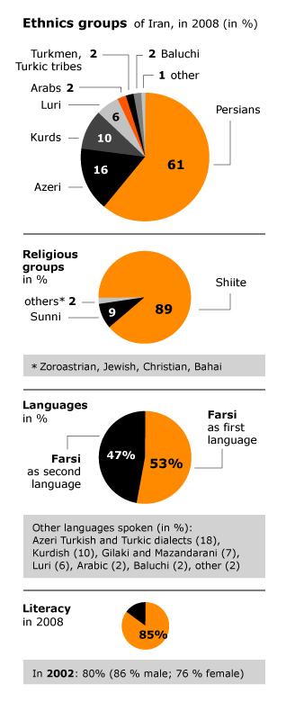 Population Iran - Ethnic religious groups