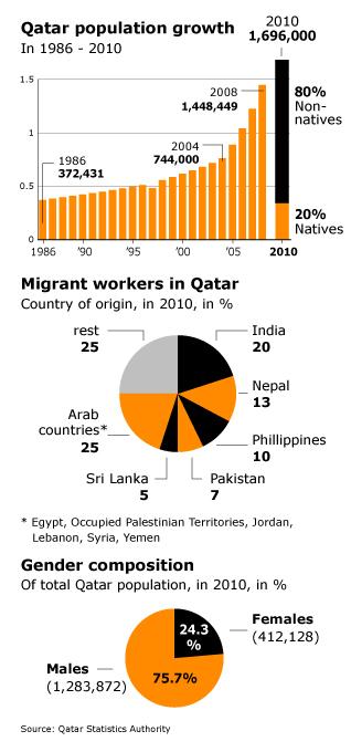 Population Qatar