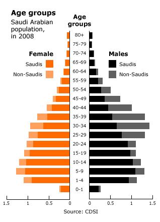 المملكة العربية السعودية السكان