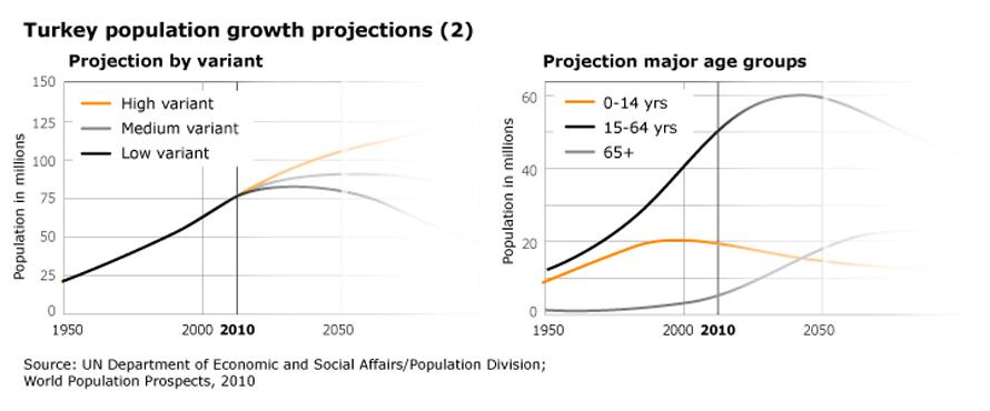 Population Turkey - Growth