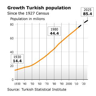Population Turkey - 1927 2025