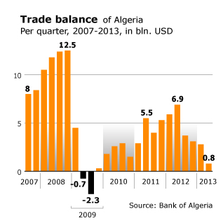 Economy Algeria - Position Global Market Trade