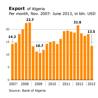 Economy Algeria - Position Global Market Export