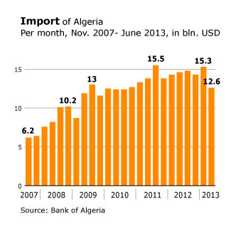 Economy Algeria - Position Global Market Import