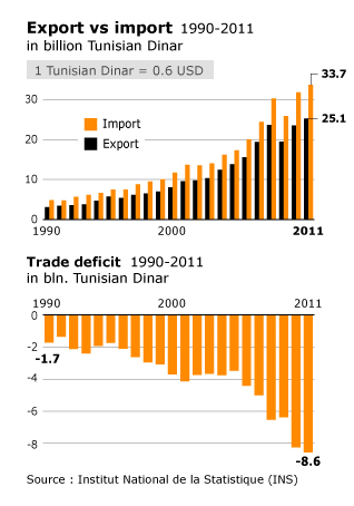 Economy Tunisia - trade balance
