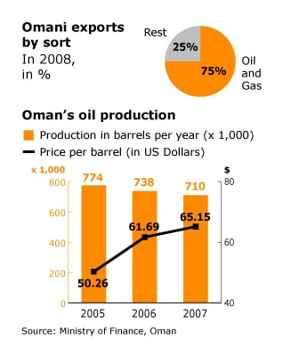 Oman Economy - World Markets Oil Export