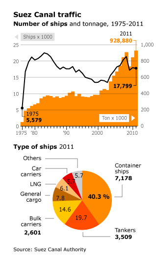 Economy Egypt - Suez Canal traffic