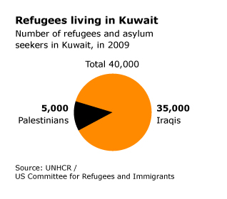 population kuwait - refugees