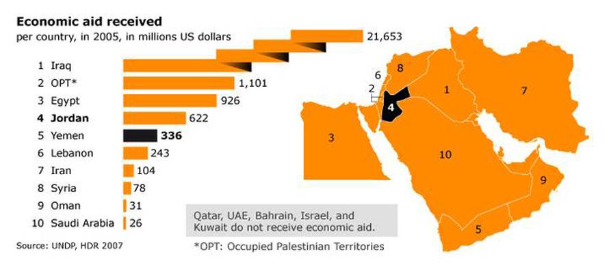 Economy Jordan - Economic aid received