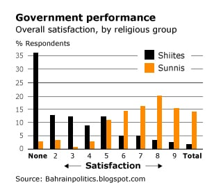 Population Bahrain -Government performance by religious group