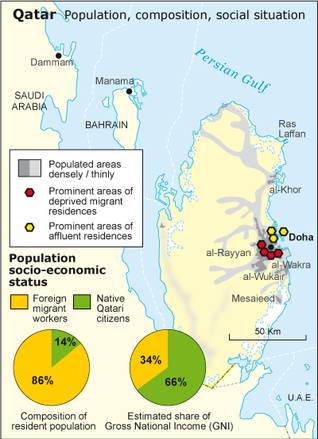 Population Qatar - Composition Social Situation