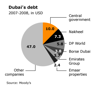 financial crisis in dubai Free essay: the emirate experienced a huge financial crisis that had a huge impact on several economies across the globe as reported by analysts the.