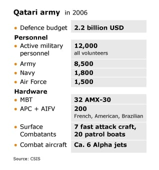Qatar Governance - Army 2006