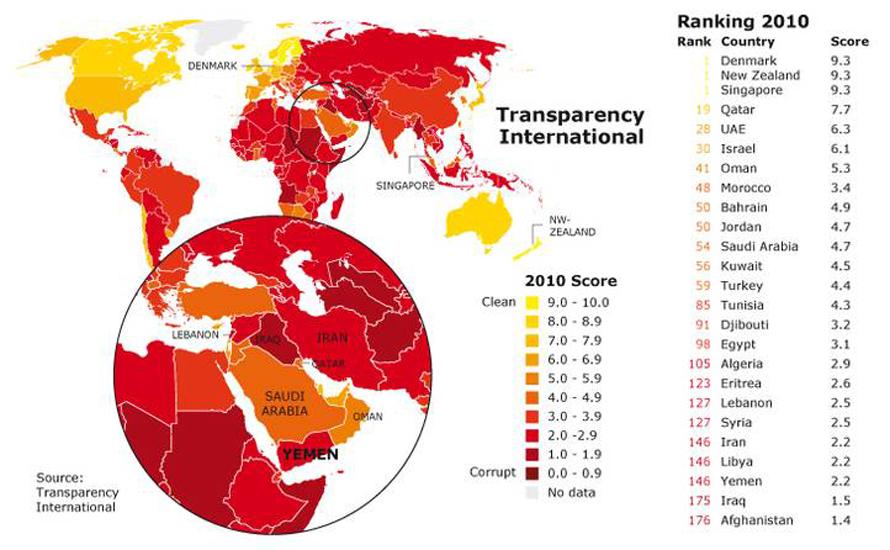 Governance Yemen - Transparency International Ranking