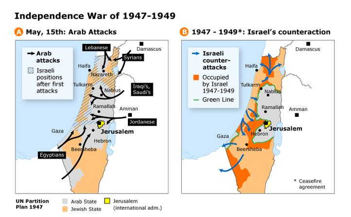 فلسطين 1948