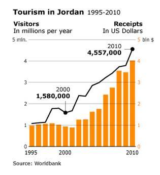 Economy Jordan - Tourism in Jordan 1995-2010