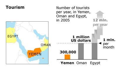 Economy Yemen - Tourists Per Year
