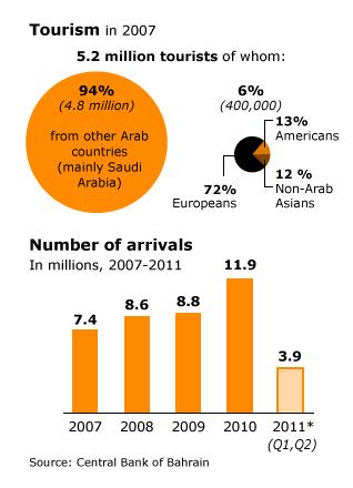 Economy Bahrain - Tourism in 2007