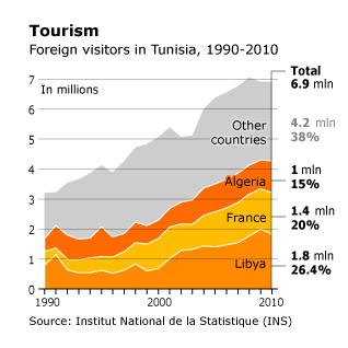 Economy Tunisia - tourism