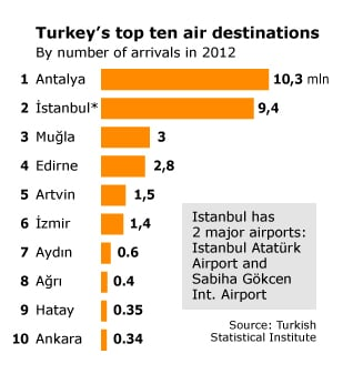 Economy Turkey - Airports