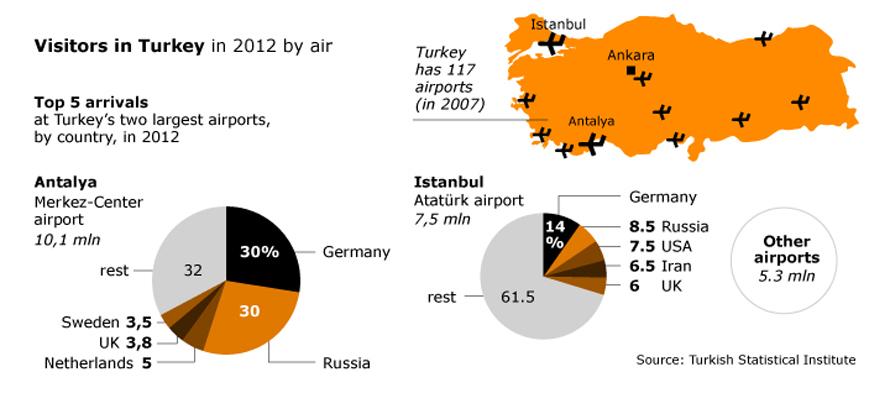 Economy Turkey - Tourism Airports