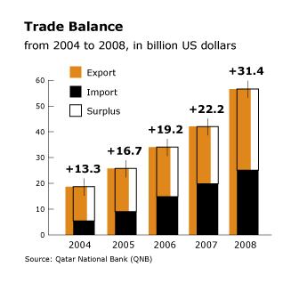 Economy Qatar - Import Export Trade Balance 2004 2008
