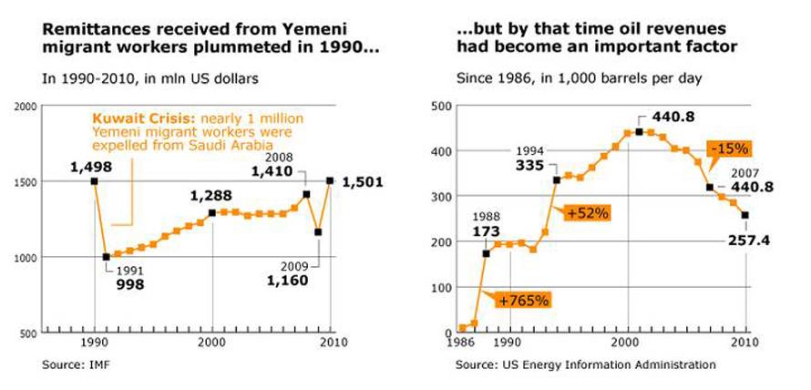 Economy Yemen - Remittances