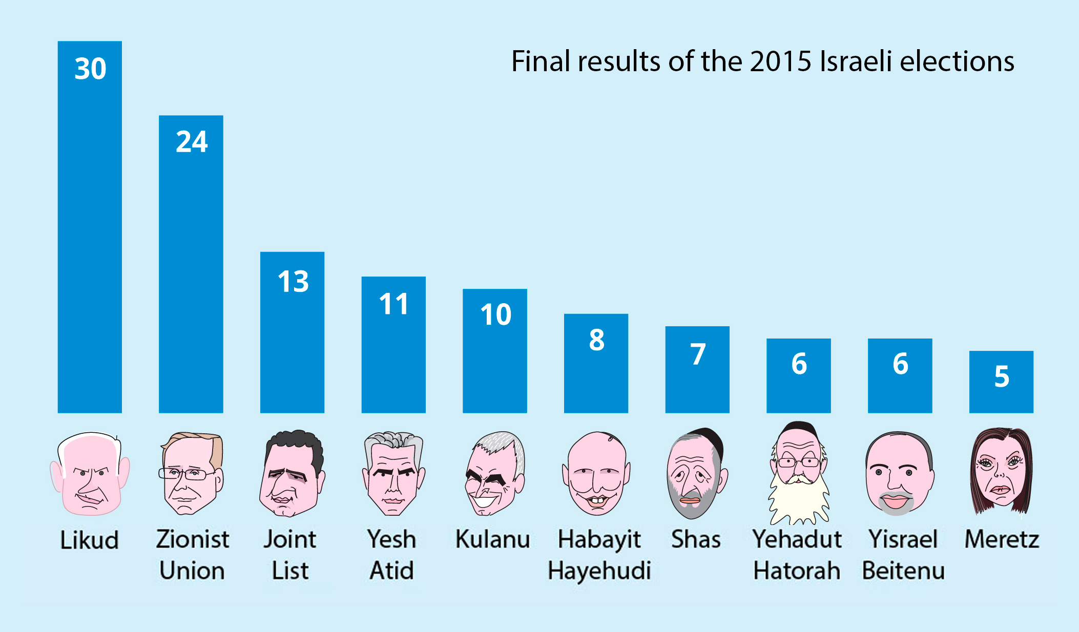 results of the 2015 Israeli elections