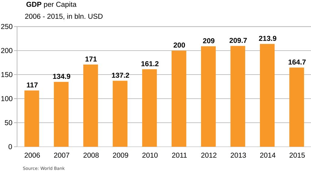 Algeria-economy-GDP 2006-2015