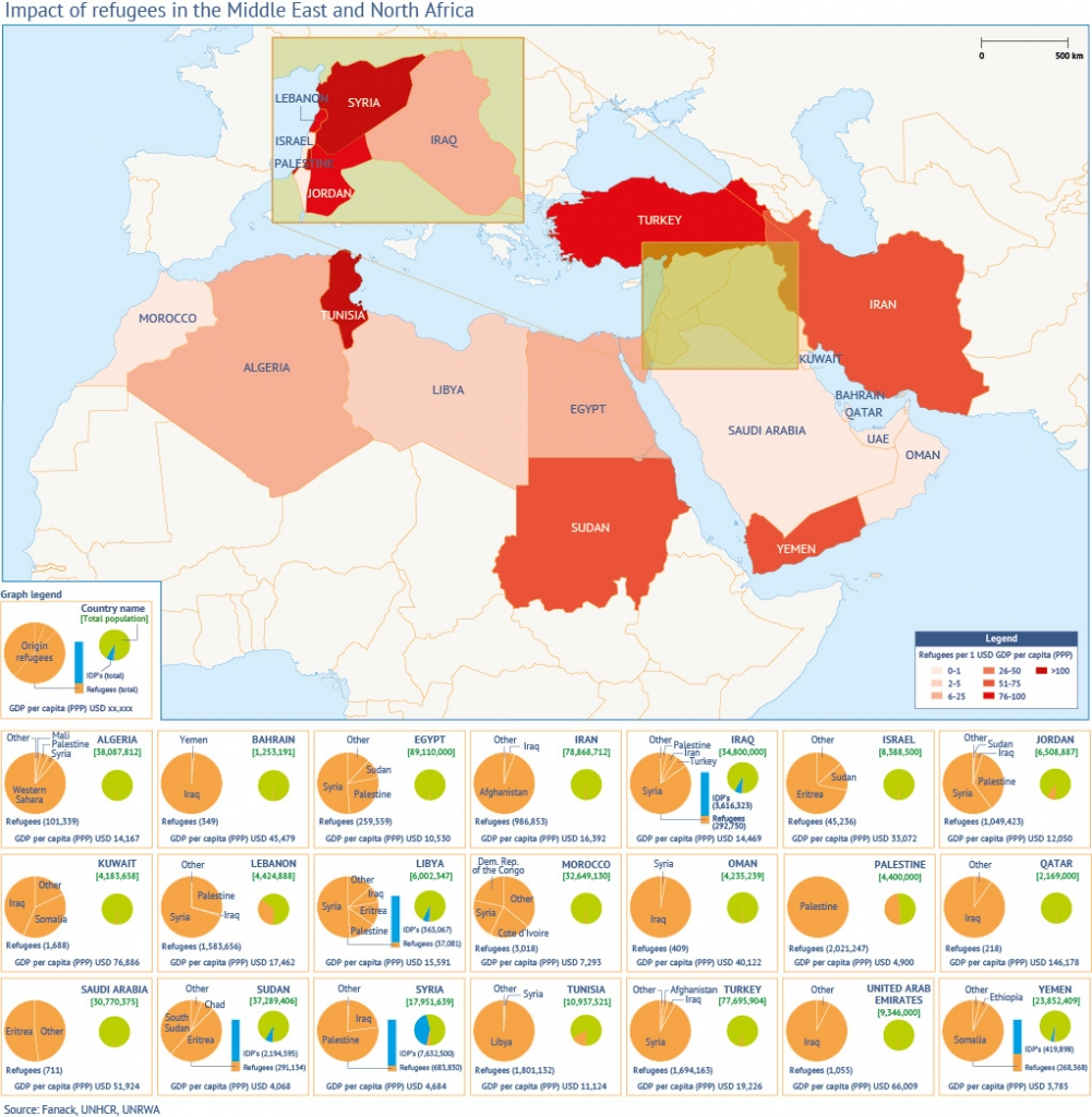 Impact_of_Refugees_Middle_East_Fanack_1024