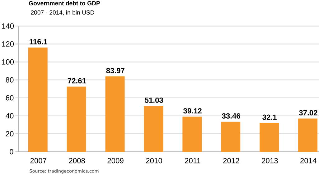 Iraq- Government debt to GDP 2007 – 2014