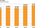 Israel-gdp per capita